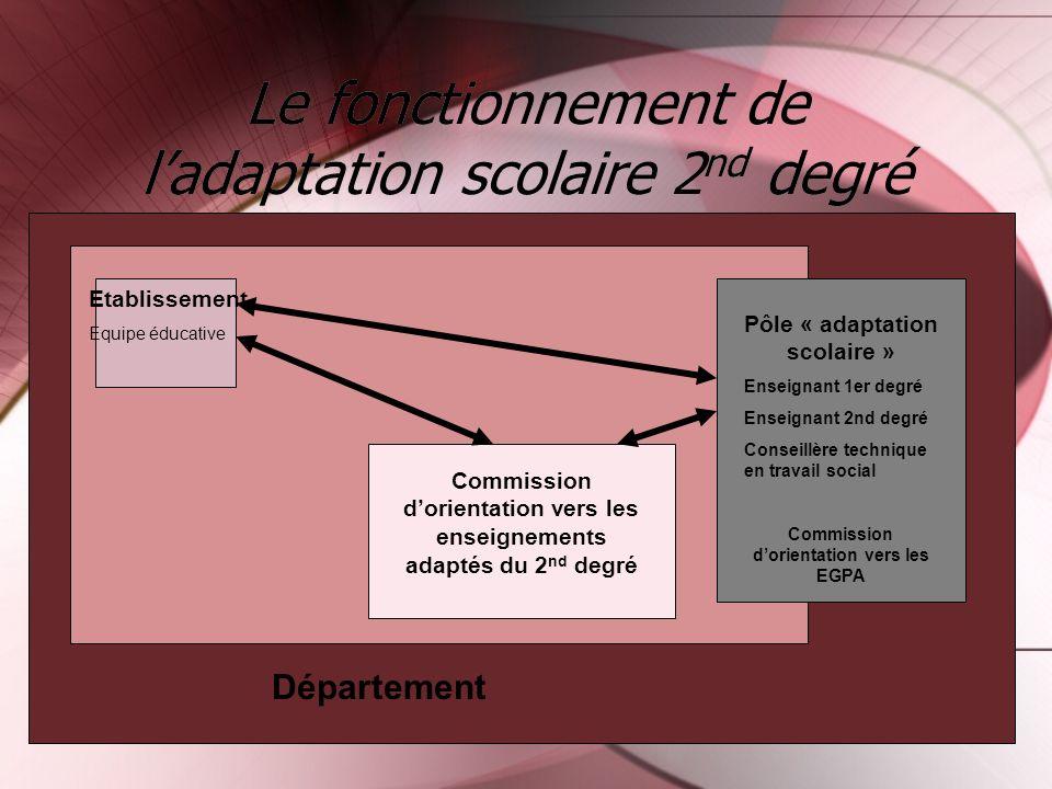 Le fonctionnement de l'adaptation scolaire 2nd degré