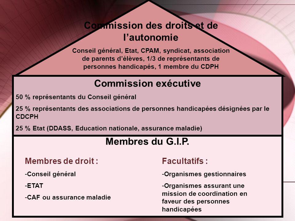 Commission des droits et de l'autonomie