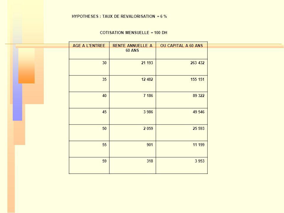 HYPOTHESES : TAUX DE REVALORISATION = 6 %