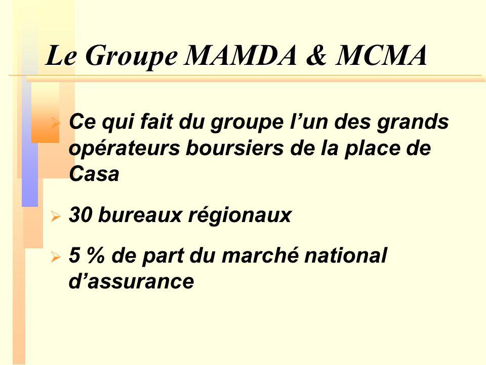 Le Groupe MAMDA & MCMA Ce qui fait du groupe l'un des grands opérateurs boursiers de la place de Casa.