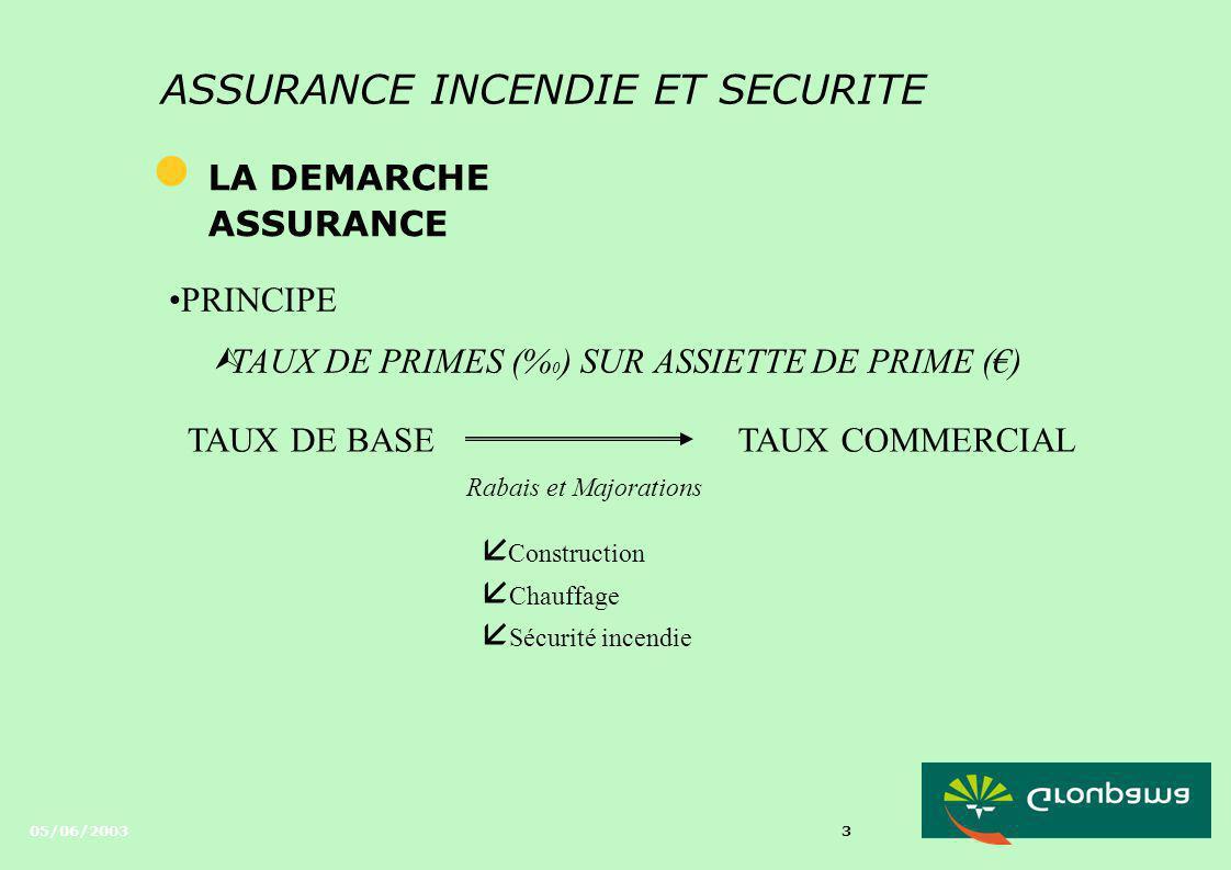 TAUX DE PRIMES (%0) SUR ASSIETTE DE PRIME (€)