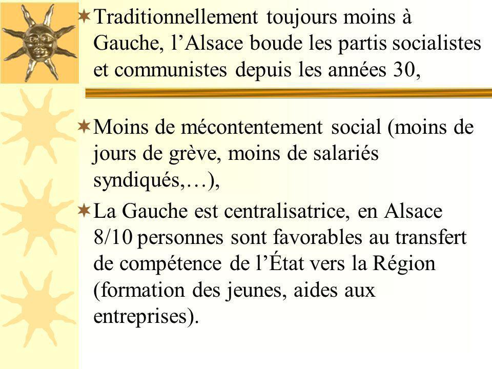 Traditionnellement toujours moins à Gauche, l'Alsace boude les partis socialistes et communistes depuis les années 30,
