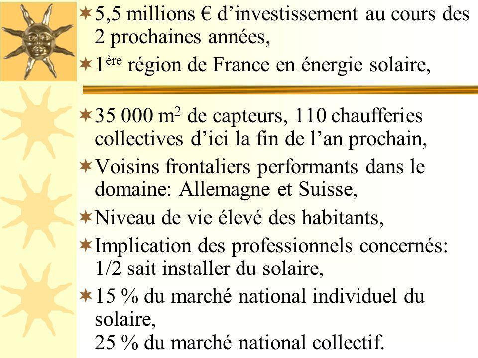5,5 millions € d'investissement au cours des 2 prochaines années,