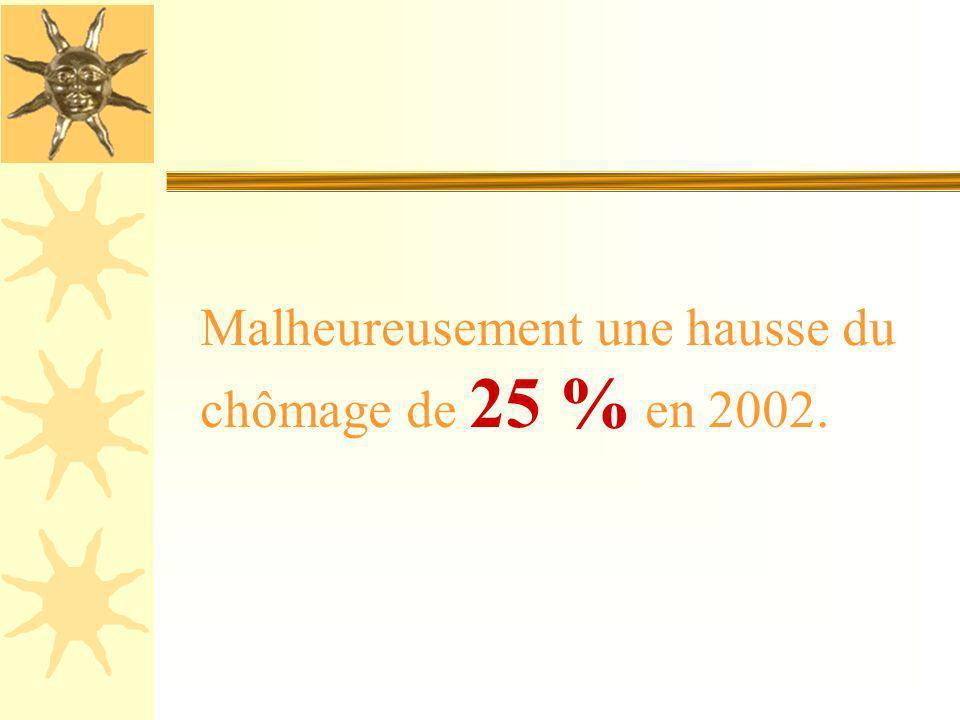Malheureusement une hausse du chômage de 25 % en 2002.