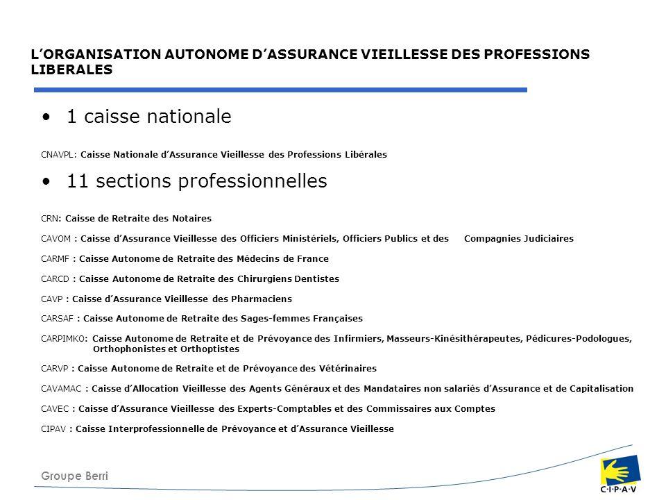 11 sections professionnelles
