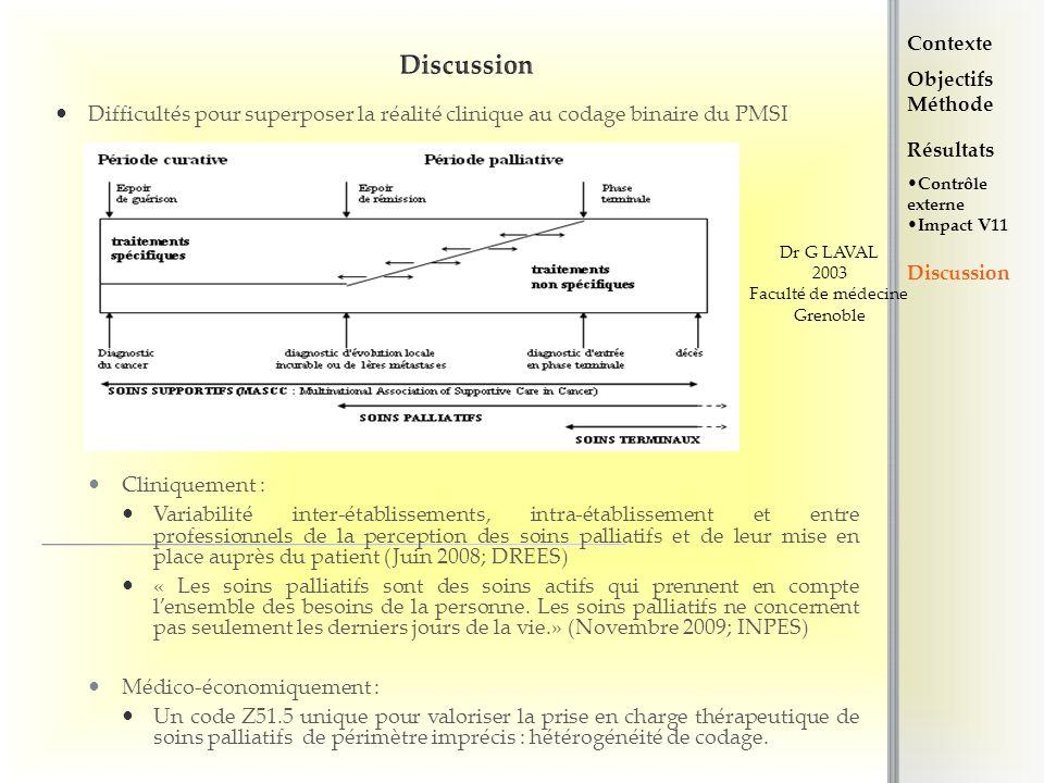 Discussion Contexte. Objectifs. Méthode. Difficultés pour superposer la réalité clinique au codage binaire du PMSI.