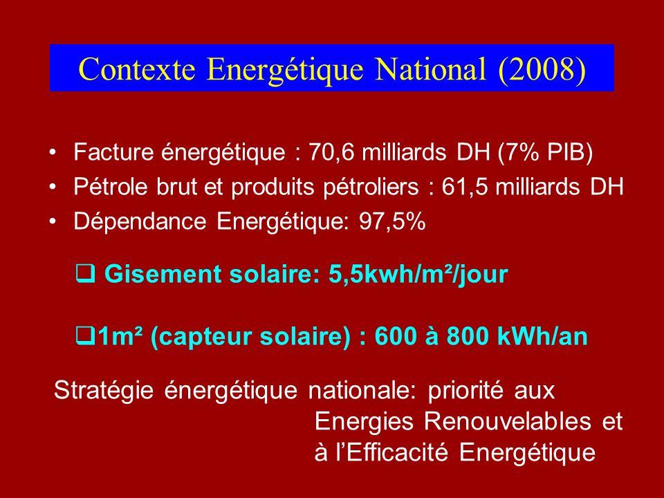 Contexte Energétique National (2008)