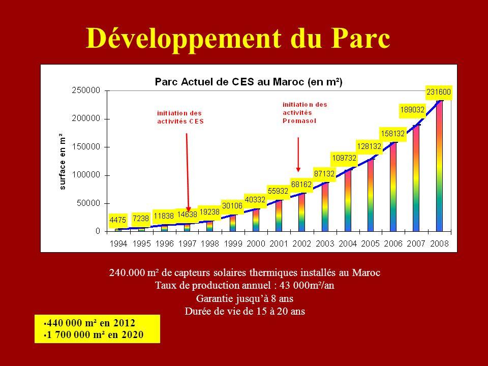 Développement du Parc 240.000 m² de capteurs solaires thermiques installés au Maroc. Taux de production annuel : 43 000m²/an.