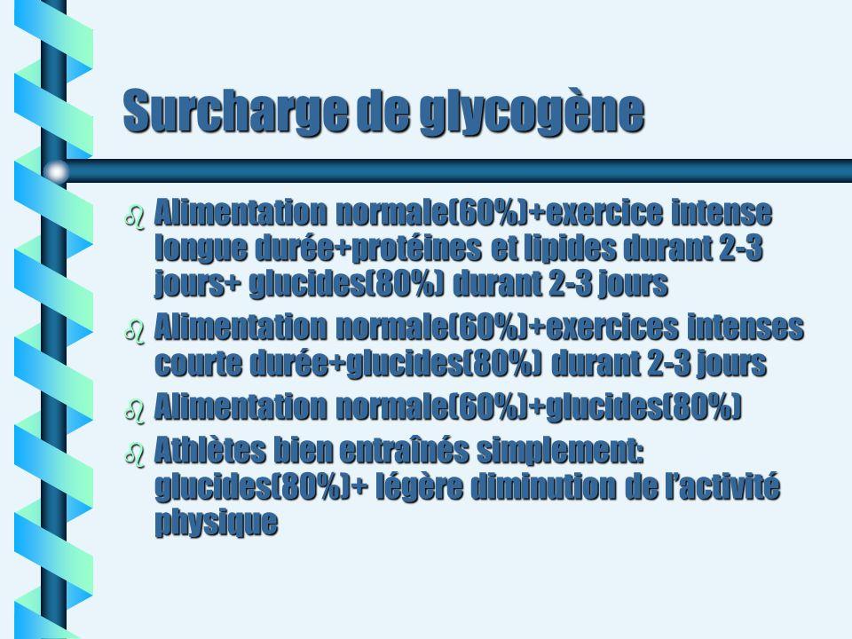 Surcharge de glycogène