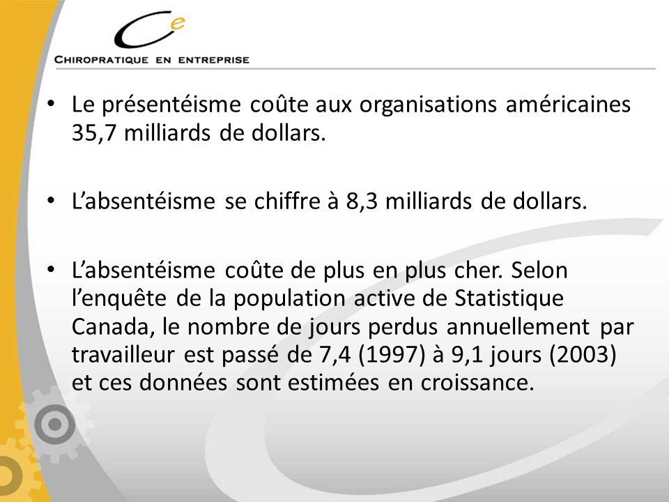 Le présentéisme coûte aux organisations américaines 35,7 milliards de dollars.