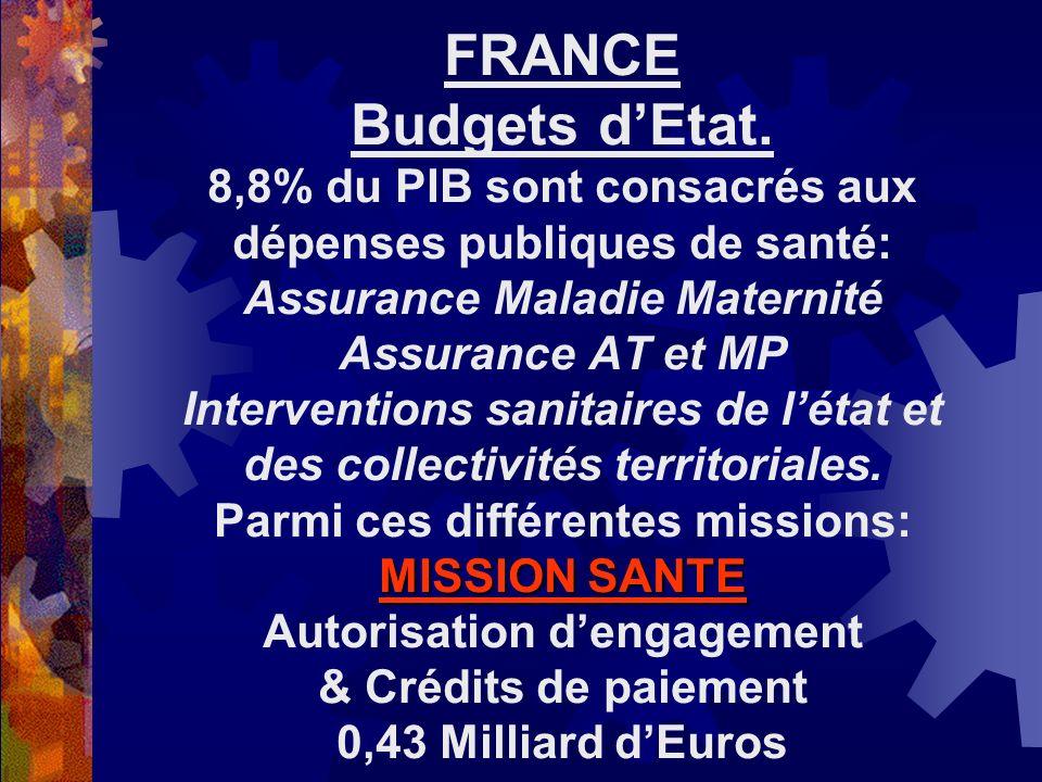 FRANCE Budgets d'Etat.