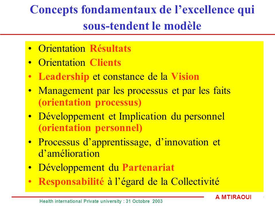Concepts fondamentaux de l'excellence qui sous-tendent le modèle