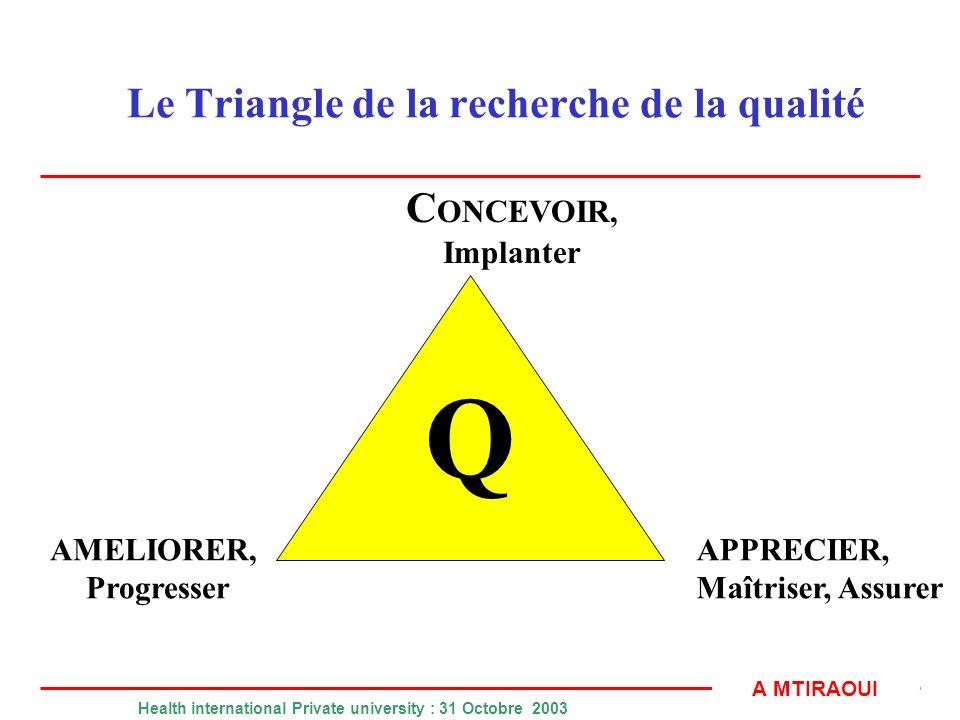 Le Triangle de la recherche de la qualité
