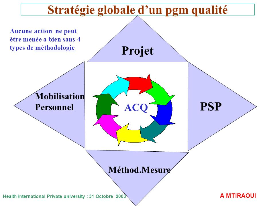 Stratégie globale d'un pgm qualité