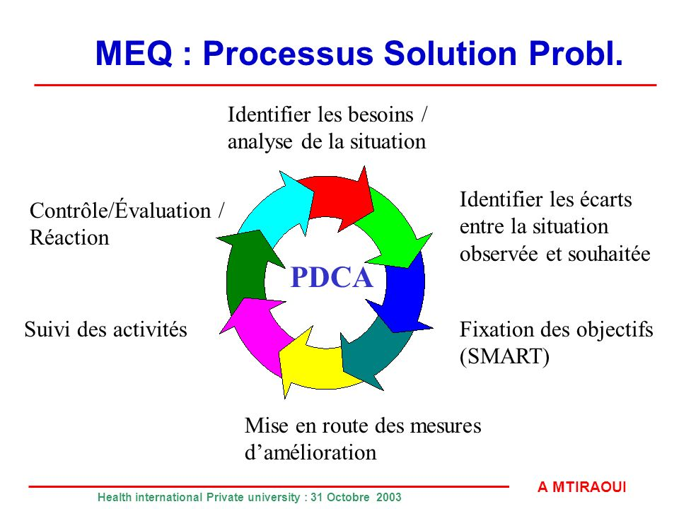 MEQ : Processus Solution Probl.