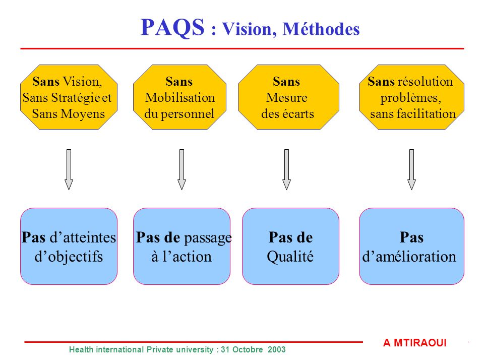 PAQS : Vision, Méthodes Pas d'atteintes d'objectifs Pas de passage