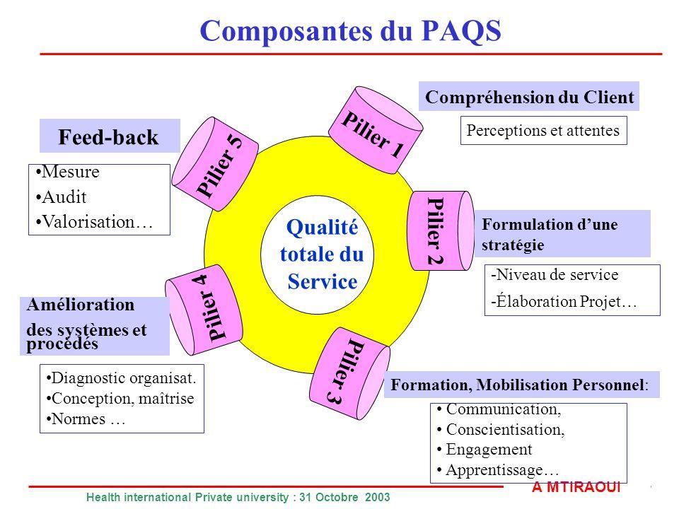 Composantes du PAQS Pilier 1 Feed-back Pilier 5 Pilier 2 Qualité