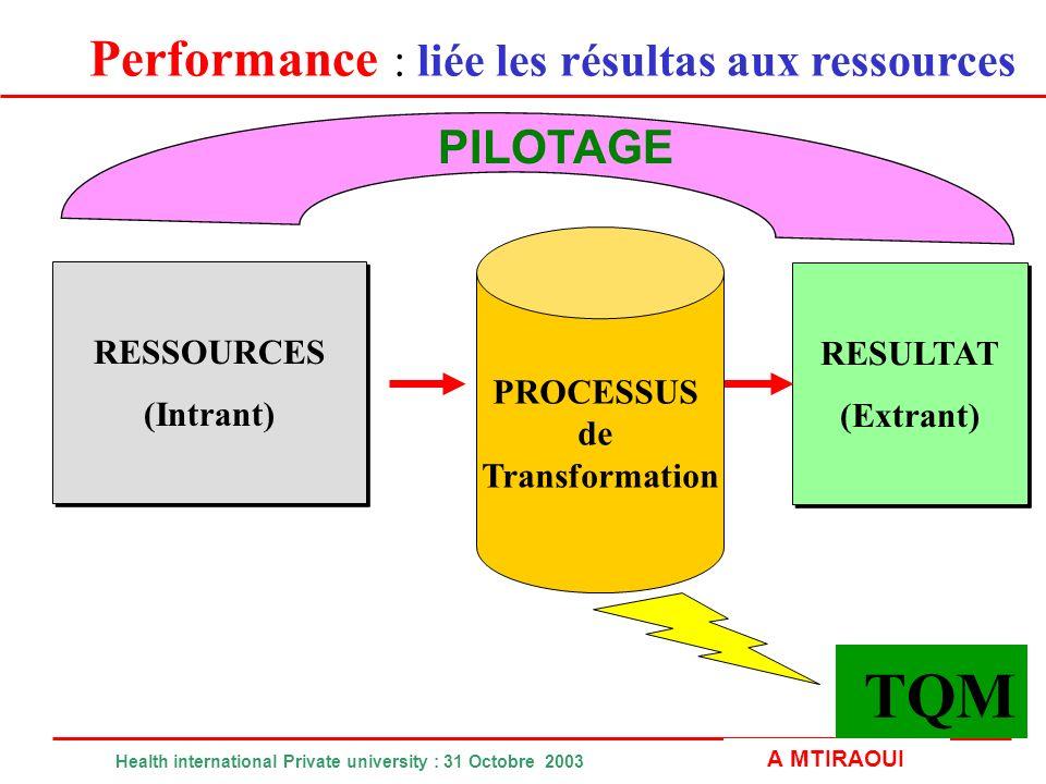 TQM Performance : liée les résultas aux ressources PILOTAGE RESSOURCES