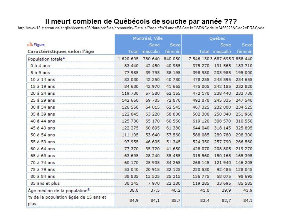 Il meurt combien de Québécois de souche par année. http://www12