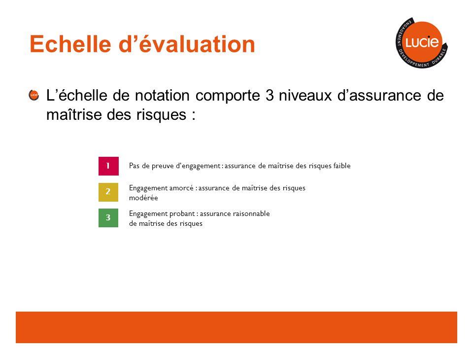 Echelle d'évaluation L'échelle de notation comporte 3 niveaux d'assurance de maîtrise des risques :