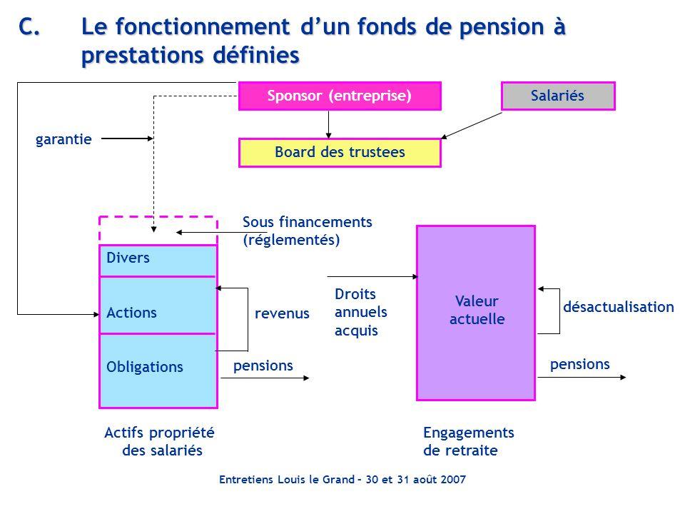 C. Le fonctionnement d'un fonds de pension à prestations définies