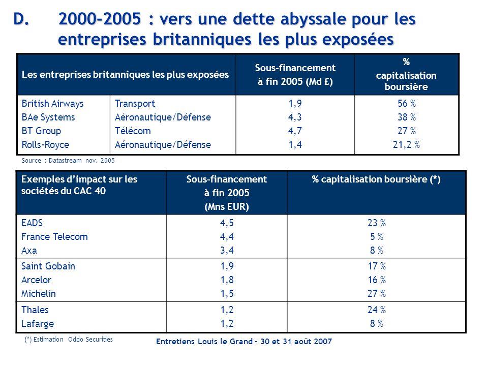 D. 2000-2005 : vers une dette abyssale pour les entreprises britanniques les plus exposées