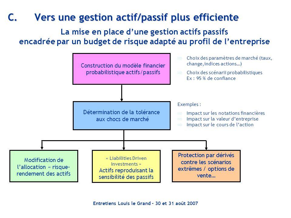 C. Vers une gestion actif/passif plus efficiente