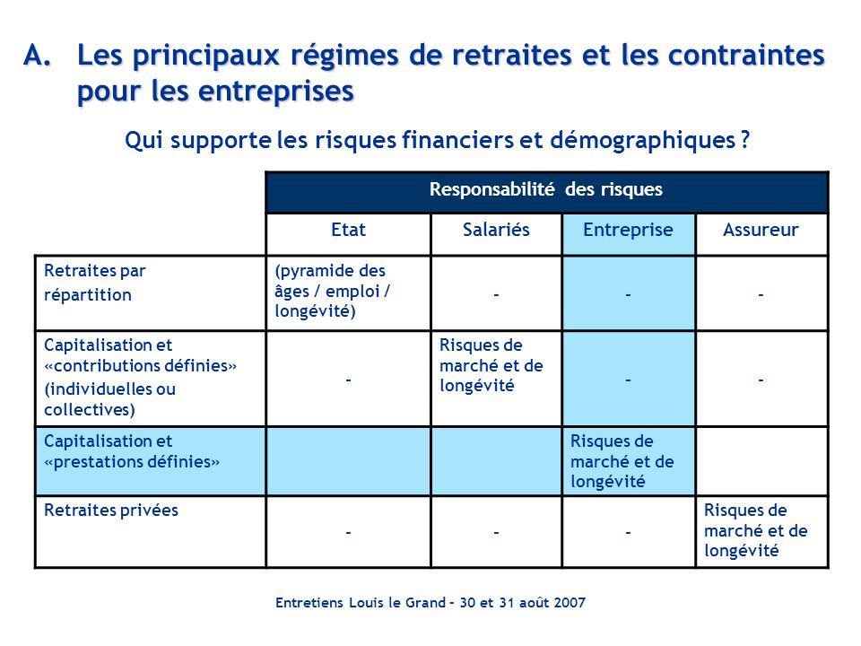 A. Les principaux régimes de retraites et les contraintes pour les entreprises
