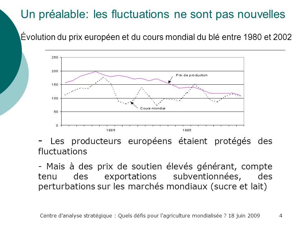 Un préalable: les fluctuations ne sont pas nouvelles Évolution du prix européen et du cours mondial du blé entre 1980 et 2002