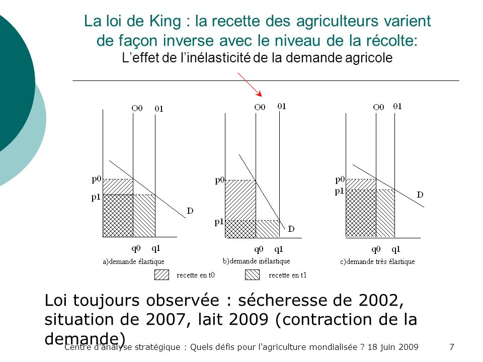 La loi de King : la recette des agriculteurs varient de façon inverse avec le niveau de la récolte: L'effet de l'inélasticité de la demande agricole