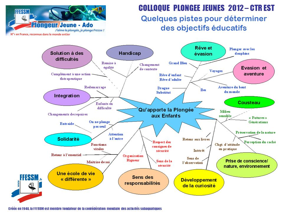 Quelques pistes pour déterminer des objectifs éducatifs