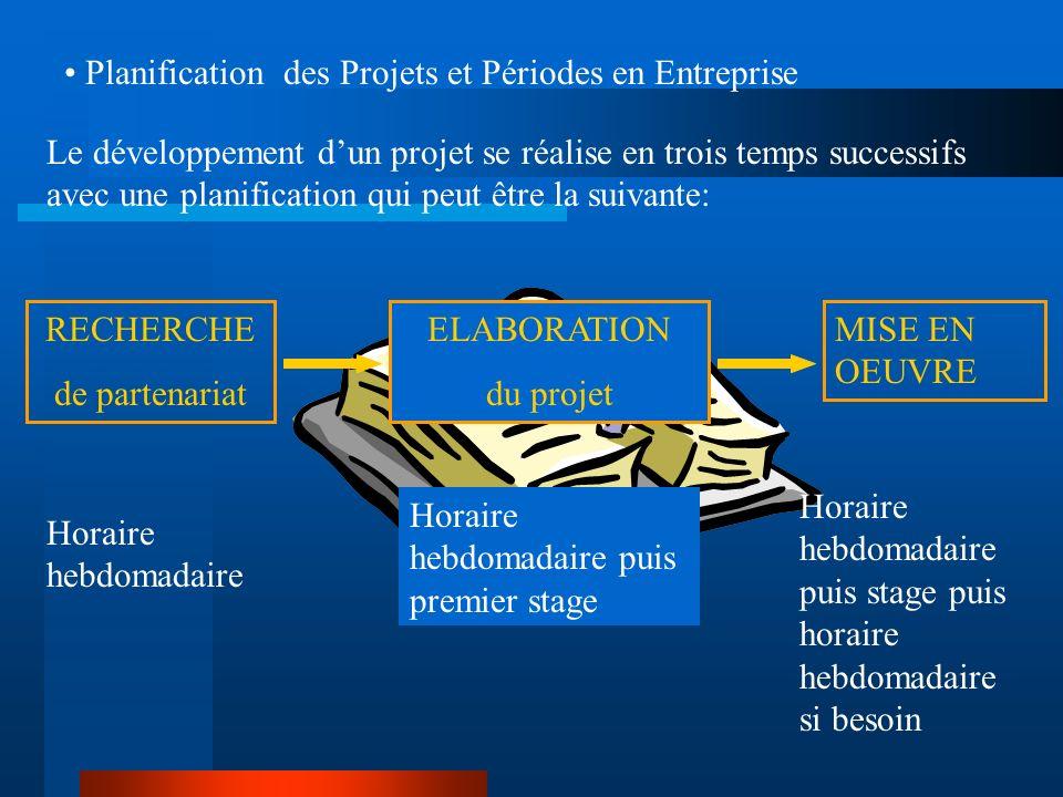 Planification des Projets et Périodes en Entreprise