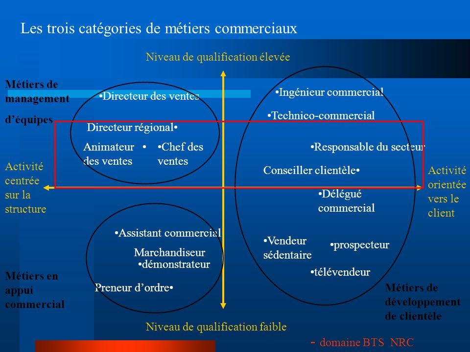 Les trois catégories de métiers commerciaux