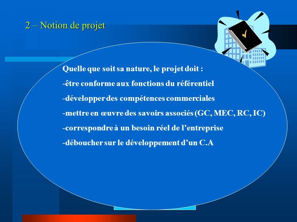 2 – Notion de projet Entreprise OBJECTIF COMMERCIAL PLAN D'ACTIONS