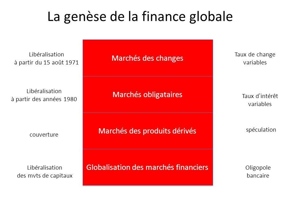 La genèse de la finance globale
