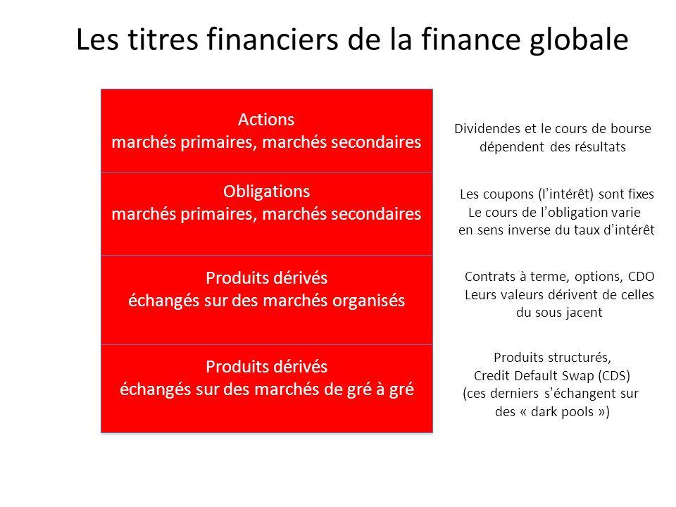 Les titres financiers de la finance globale