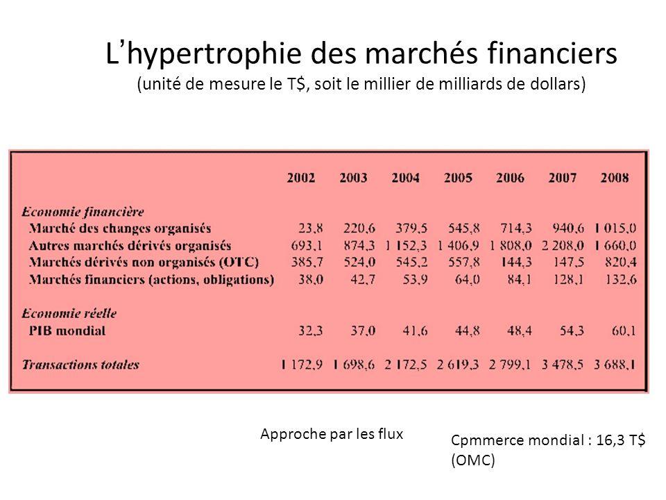 L'hypertrophie des marchés financiers
