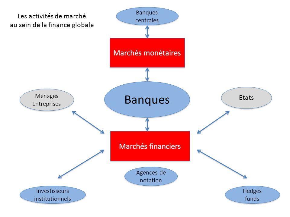 Banques Marchés monétaires Marchés financiers Les activités de marché