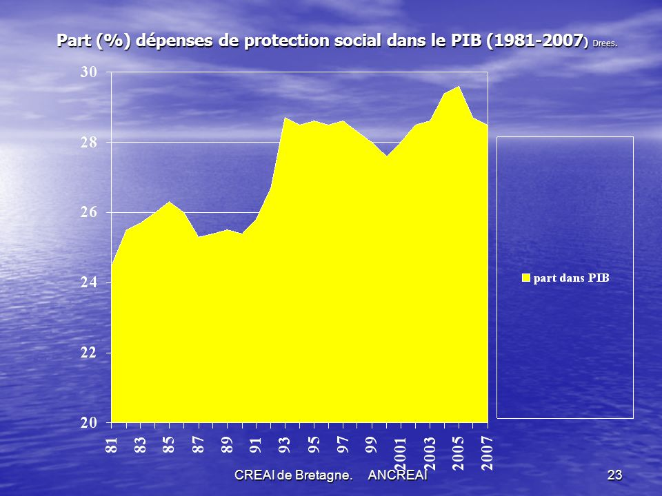 Part (%) dépenses de protection social dans le PIB (1981-2007) Drees.