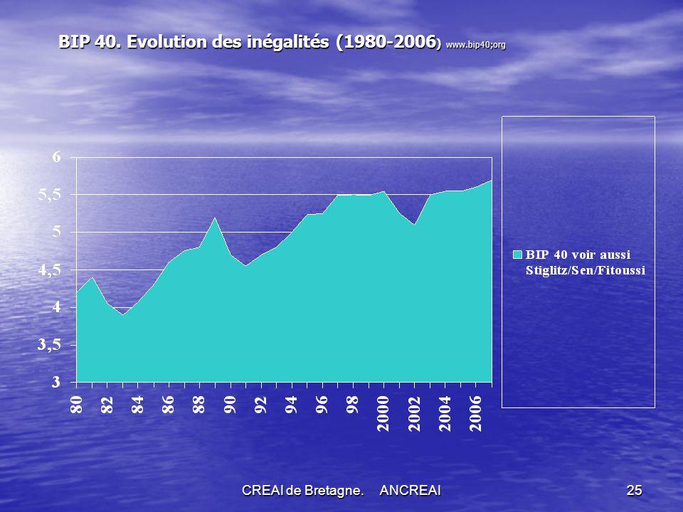 BIP 40. Evolution des inégalités (1980-2006) www.bip40;org