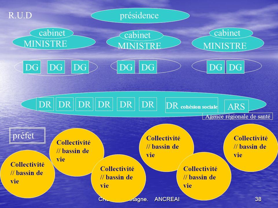 R.U.D présidence cabinet cabinet cabinet MINISTRE MINISTRE MINISTRE DG