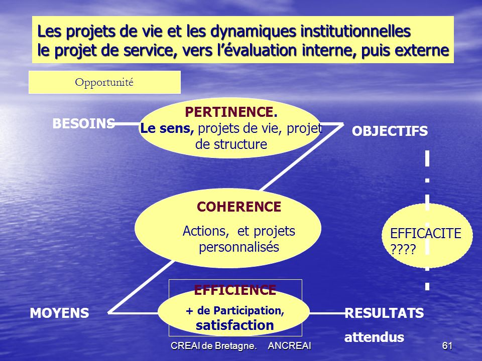 + de Participation, satisfaction