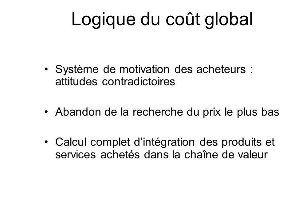 Logique du coût global Système de motivation des acheteurs : attitudes contradictoires. Abandon de la recherche du prix le plus bas.