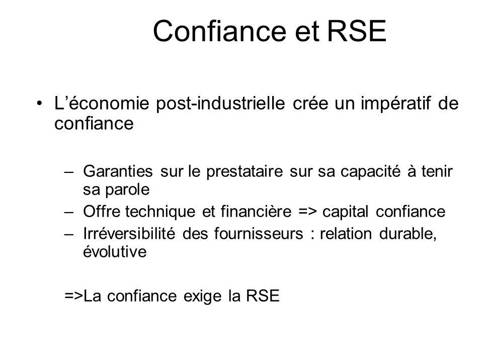 Confiance et RSE L'économie post-industrielle crée un impératif de confiance. Garanties sur le prestataire sur sa capacité à tenir sa parole.