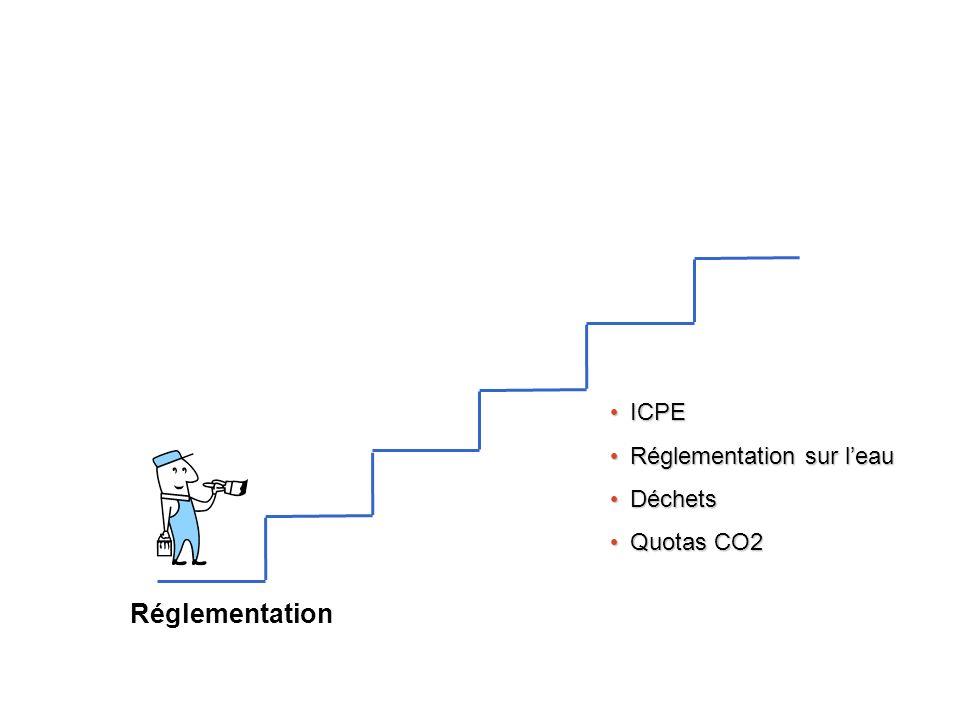 ICPE Réglementation sur l'eau Déchets Quotas CO2 Réglementation
