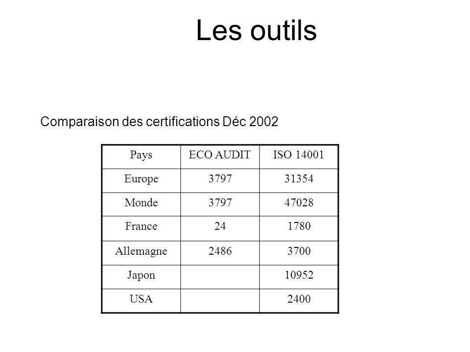 Les outils Comparaison des certifications Déc 2002 Pays ECO AUDIT