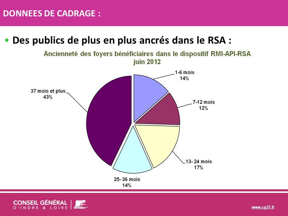 Des publics de plus en plus ancrés dans le RSA :