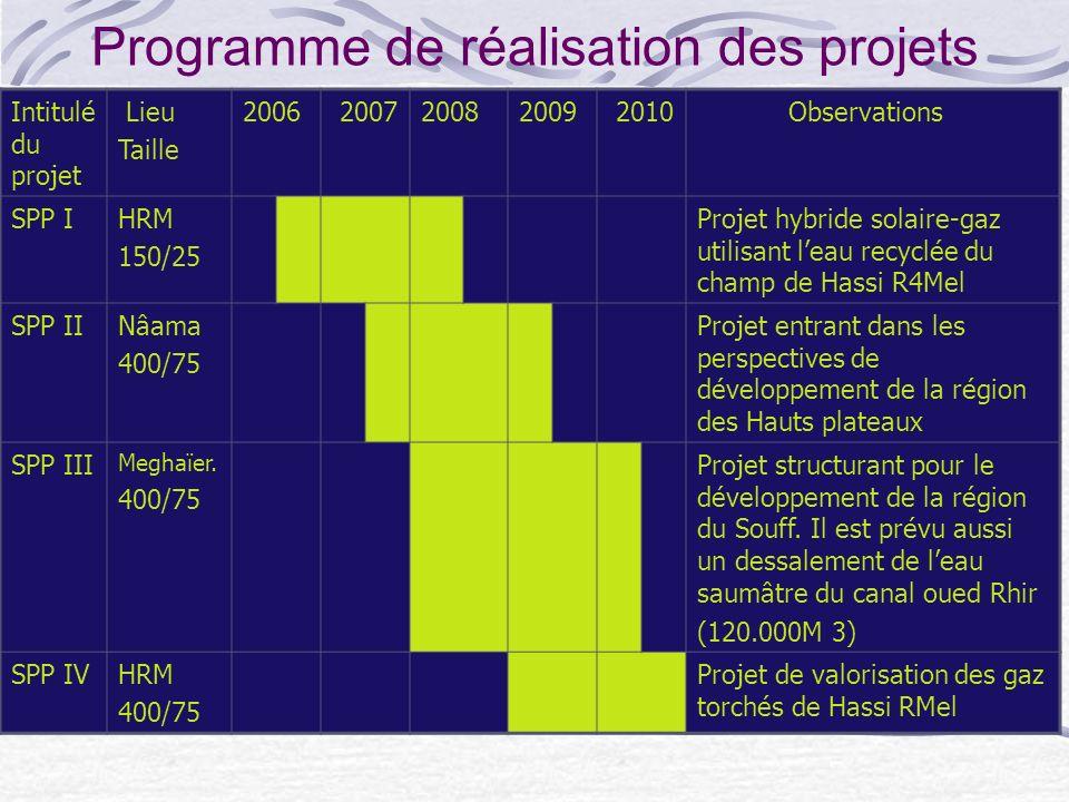 Programme de réalisation des projets
