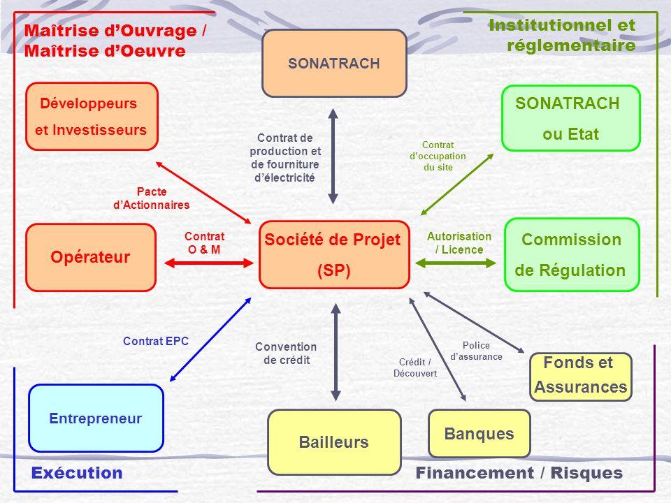 Institutionnel et réglementaire Maîtrise d'Ouvrage / Maîtrise d'Oeuvre