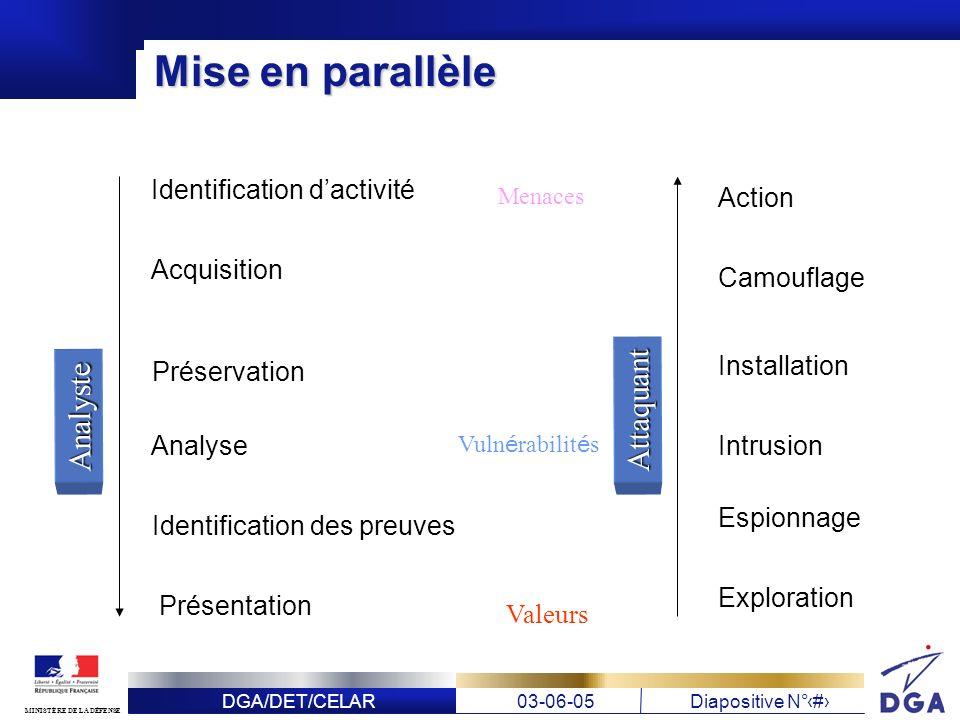 Mise en parallèle Attaquant Analyste Identification d'activité